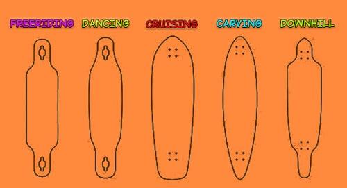 i diversi tipi di longboard, adatti a varie discipline