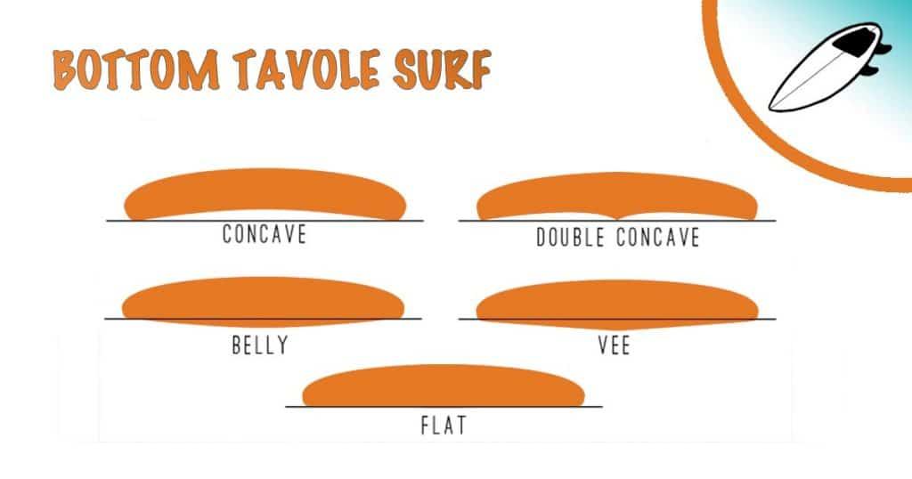 il bottom delle tavole da surf, scopri come migliorare il tuo surf con Blide