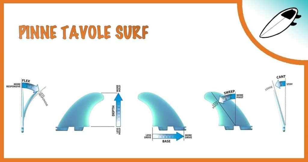 le pinne da surf, le caratteristiche e le differenze che cambiano il tuo feeling sull'onda