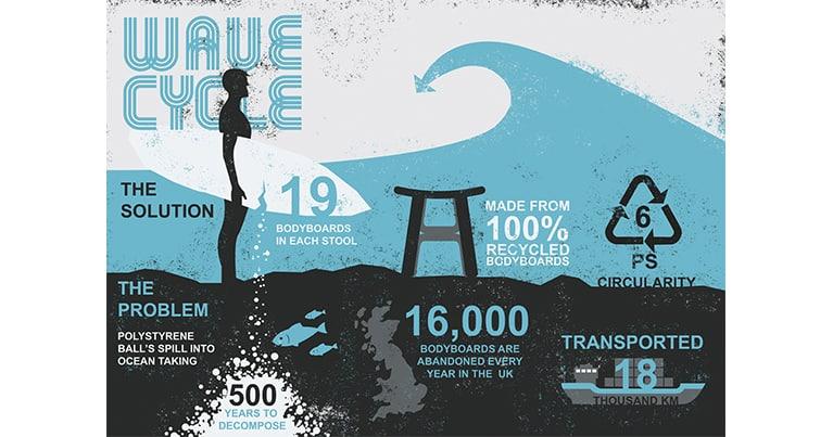 wave cycle, un interessante progetto per dare nuova vita alle tavole da surf e ai bodyboard